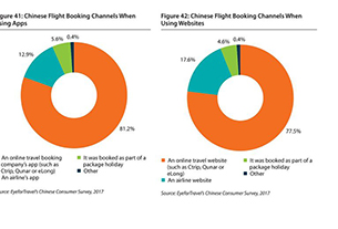 OTAs dominate Chinese travel market with over 70% digital bookings