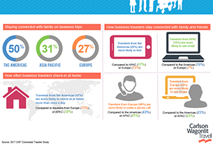 31% business travelers from APAC contact families while on road