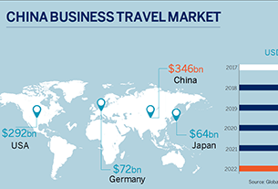 Inland and emerging cities to outpace top-tier cities in China biz travels