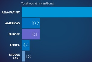 WTTC research shows a 50% increase in jobs at risk in Travel and Tourism